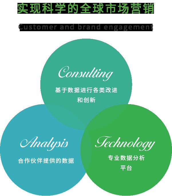 实现科学的全球市场营销 客户和品牌互动