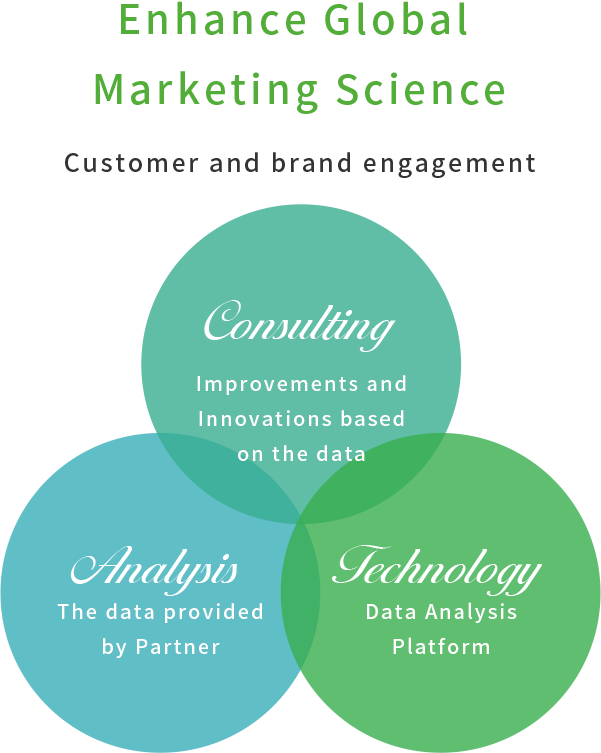 Enhance Global Marketing Science